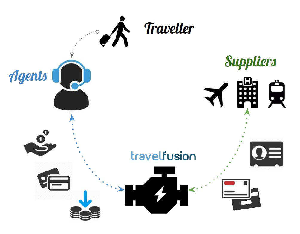 tfPay | Travelfusion
